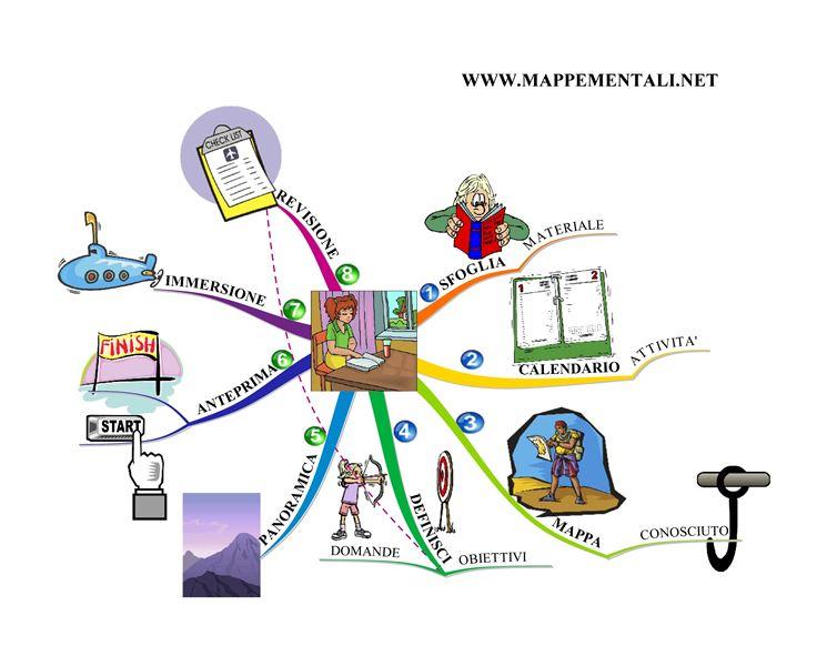 mappa mentale
