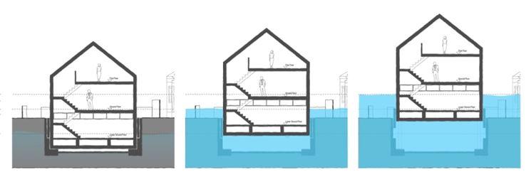 Come è fatta una casa anfibia
