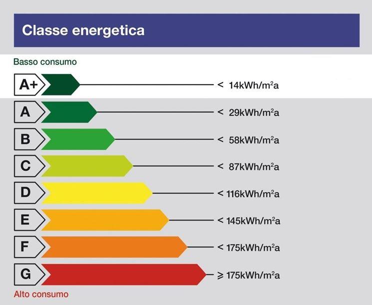 etichetta classe energetica elettrodomestici