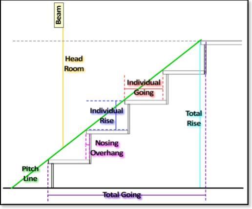 Progettare le scale scale for Tipi di schierandosi per le case