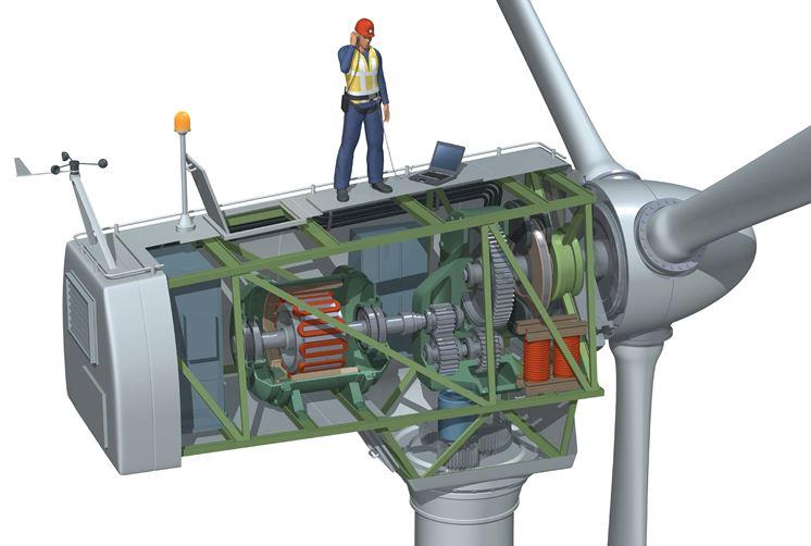 trasformazione dell'energia eolica