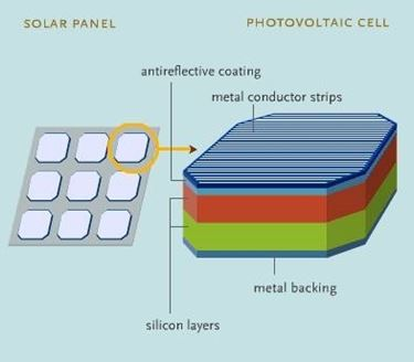 Costruzione della cella fotovoltaica