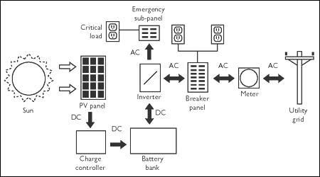 Progettazione impianti fotovoltaici fotovoltaico for Progettazione casa generatore