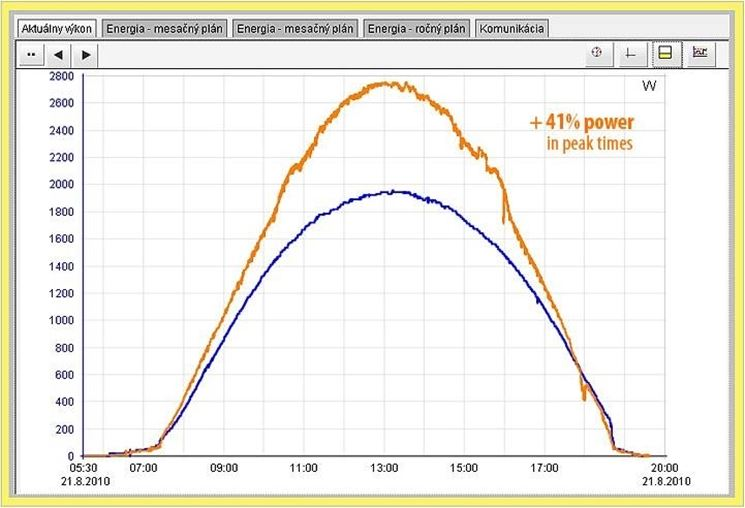Rendimento fotovoltaico