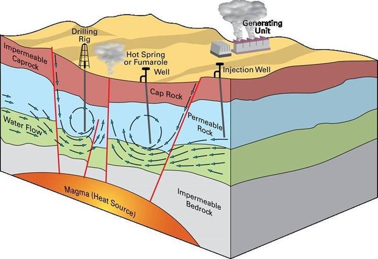 Risultati immagini per centrale geotermica