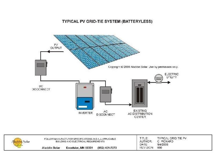 Pannello Solare Per Uso Domestico : Schema impianto fotovoltaico pannelli fotovoltaici