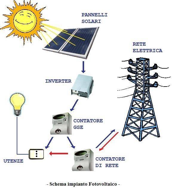 Schema Collegamento Impianto Fotovoltaico : Schemi impianti fotovoltaici pannelli