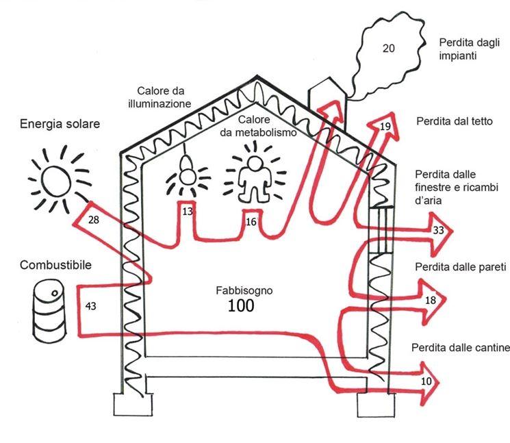 suddivisione bilancio termico edificio