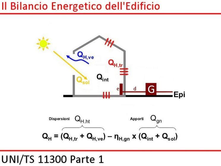 bilancio energetico di un edificio