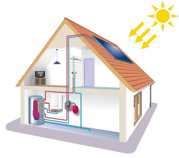 Schema tecnico di impianto solare domestico