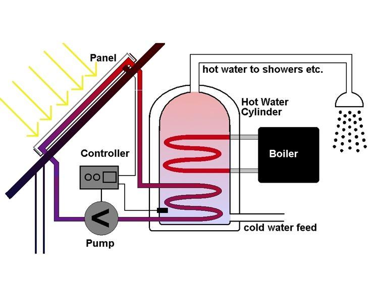 solare termico caratteristiche