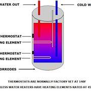 Schema funzionamento boiler