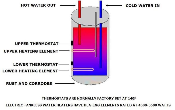 Boiler elettrici boiler e caldaie scaldabagno elettrico - Scaldabagno elettrico 30 litri ...