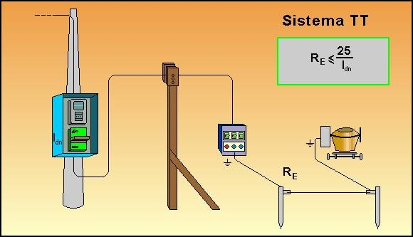 Schema di un impianto elettrico - Messa a terra impianto elettrico casa ...