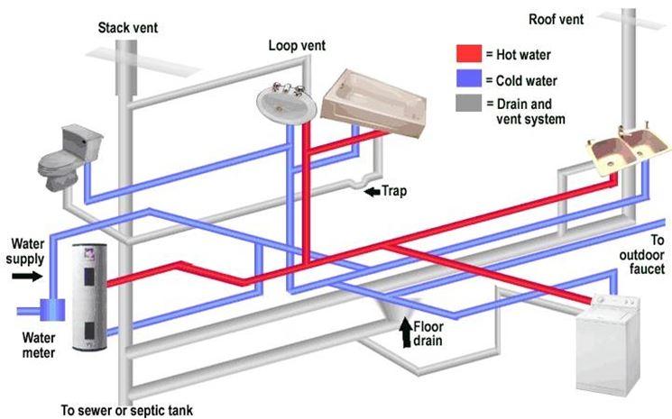 Impianto idraulico impianti idraulici for Quali tubi utilizzare per l impianto idraulico