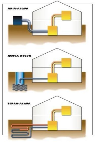 Pompa di calore aria acqua impianti idraulici for Costo pompa di calore aria acqua