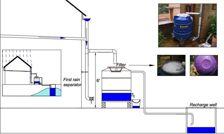 Grondaie raccolta acque piovane, serbatoio raccolta acque piovane - Grondaie - Serbatoio per ...