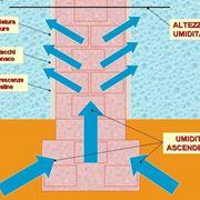 come funziona l'umidità di risalita