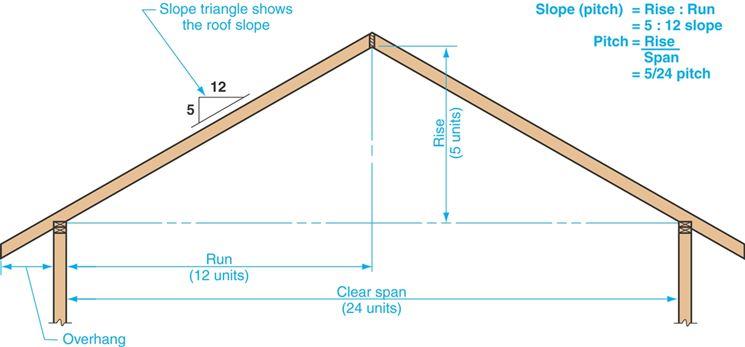 Inclinazione tetto tetto come stabilire l 39 inclinazione for Tettoia inclinata del tetto