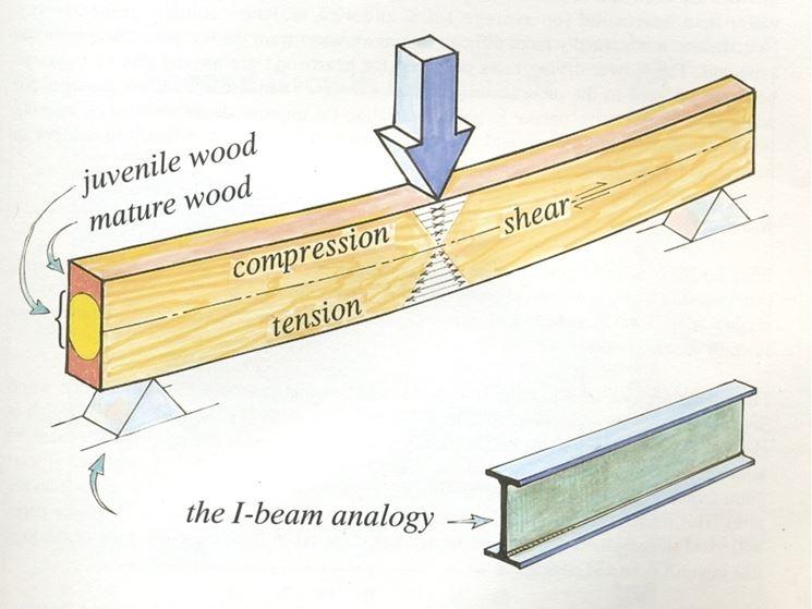 consolidare travi in legno