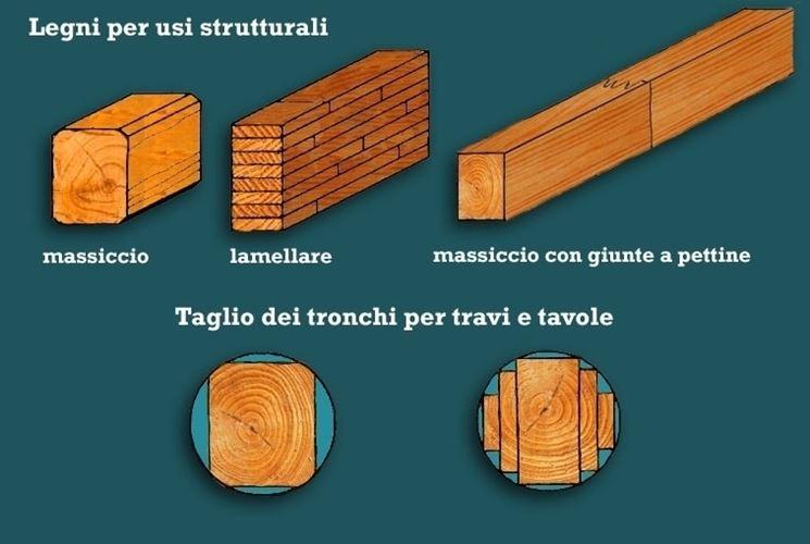 Travi lamellari misure e prezzi pannelli termoisolanti for Pannelli in legno lamellare prezzi